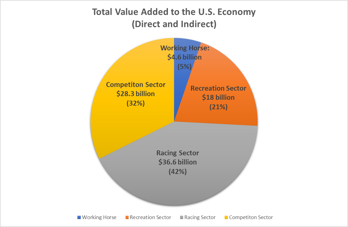 the economic impact of the horse industry essay Horse industry news find breaking economic impact of maryland's equine industryalmost public about the impact the industry has with its 20,200.
